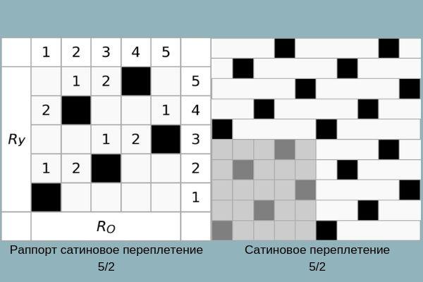 Раппорт переплетения сати 5/2 и сатиновое переплетение 5/2